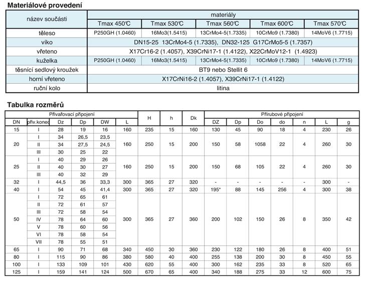 Materiálové provedení / Tabulka rozměrů